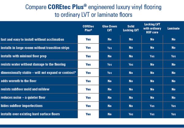 Comparison of COREtec Plus Engineered Luxury Vinyl Flooring to ordinary LVT or laminate floors.