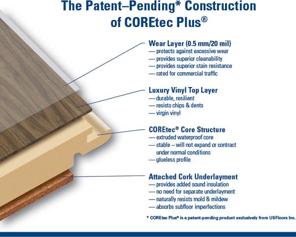 Image shows the Construction of COREtec Plus.